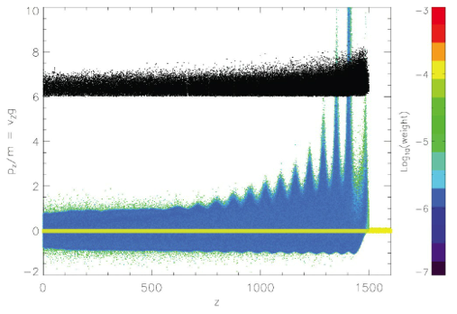 Example of exponential growth in particle number as a burst of photons propagates through a quiescent circumburst medium (plasma)