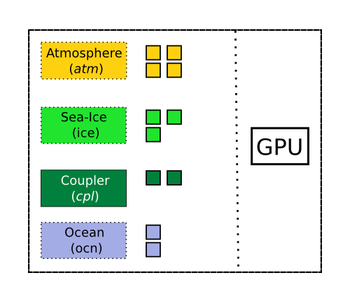 Multiple CESM processes are running in parallel on a node with only 1 GPU.