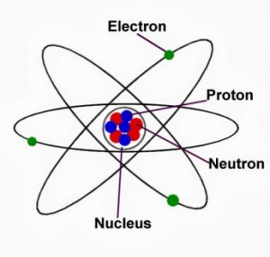 Atom Structure: Nucleus (protons+neutrons) and Electrons