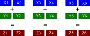 Vectorization for double-precision. Three chunks of 2 numbers.