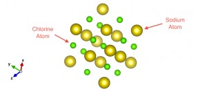 Salt (NaCl) Unit Cell: Sodium atoms (green) and Chlorine atoms (yellow)