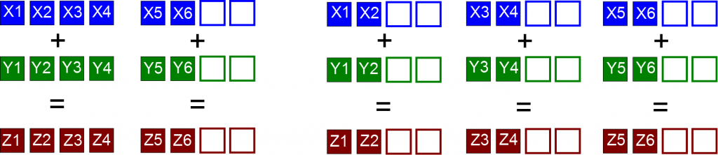 Vectorization for single-precision. Two options: 2 chunks (4+2) or 3 chunks (2+2+2).