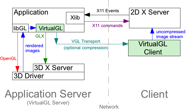 Remote accelerated graphics with VirtualGL and TurboVNC