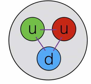 The quarks that are bound together to comprise a proton