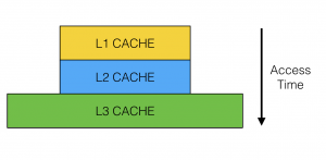 The access time for the different cache levels