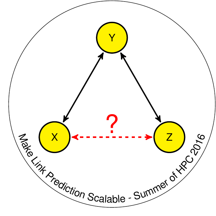 Link prediction in large-scale networks with Hadoop framework