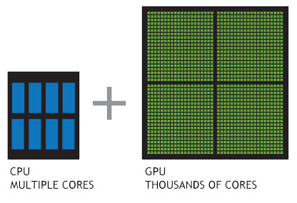 Differences between CPUs and GPUs (image taken from NVIDIA).