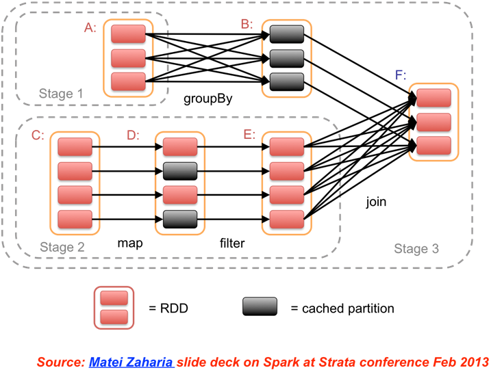 Apache Spark: Are Big Data tools applicable in HPC?