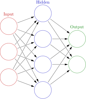 Drawing of Neural Network. From Left to right, 3 nodes, 3 nodes, 2 nodes. All connected