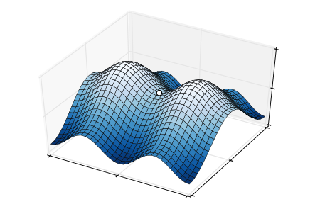 3D graph of a saddle point