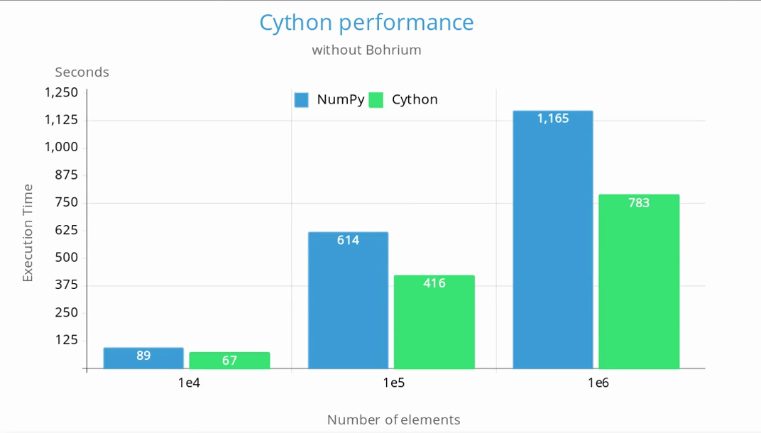 chart comparing the execution time between the original NumPy version and the one with the critical parts implemented in Cython