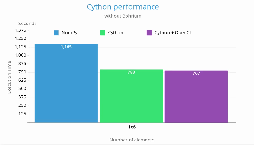 comparison between NumPy, Cython and Cython with the OpenCL solver