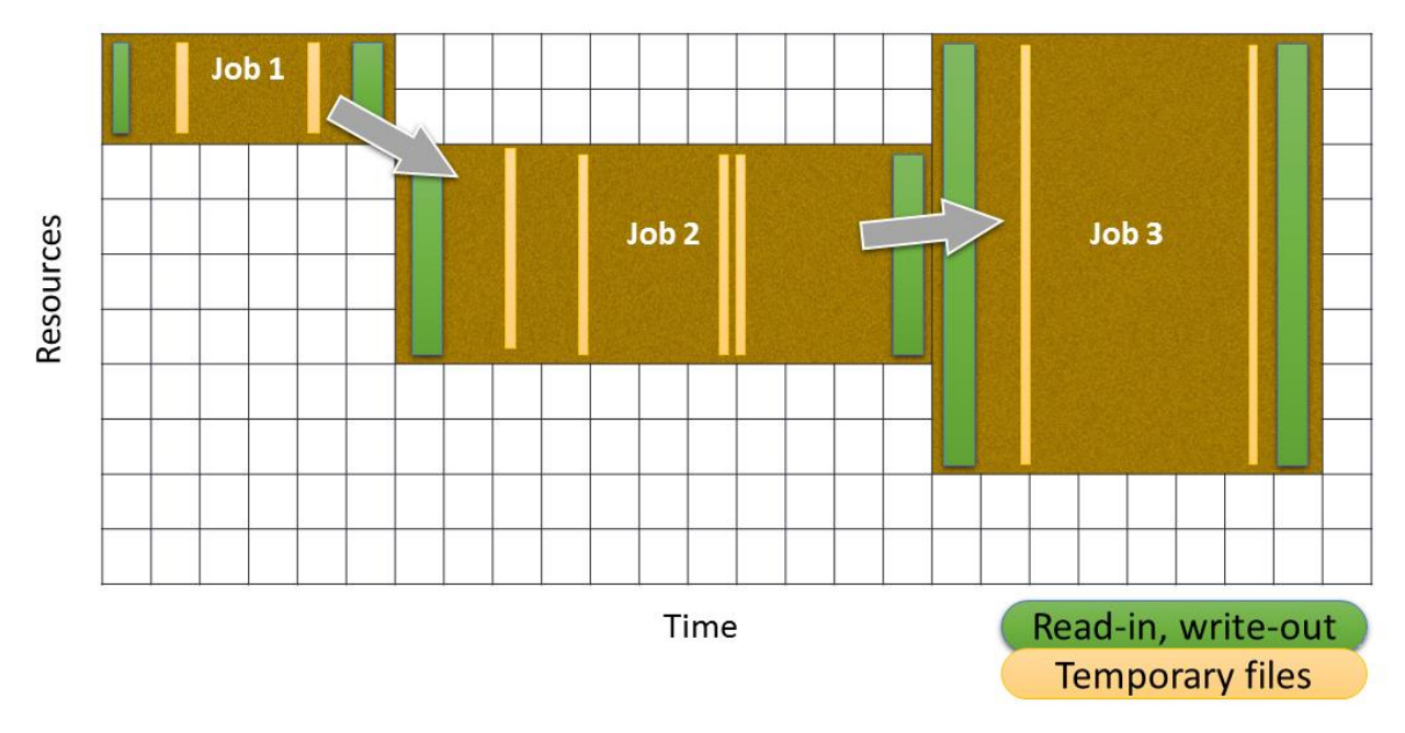 Scheduling on Novel and Advanced Hardware