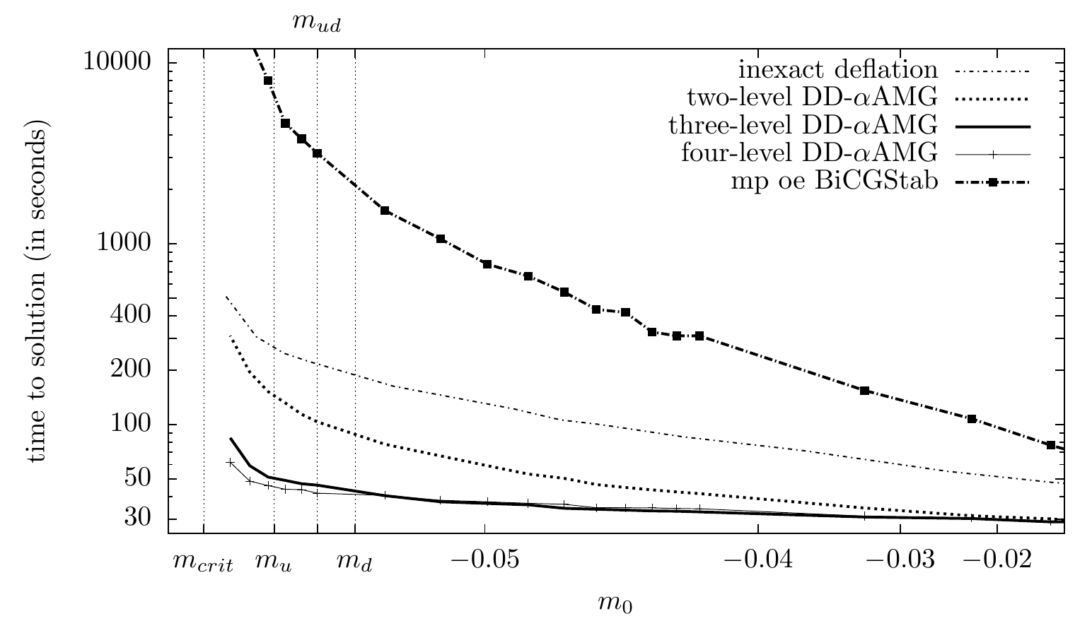 Blog Archives Prace Summer Of Hpc Phd Durable March To Dance Handmade The Than Diagram Mass Scaling Diferent Methods Comparing Time It Takes Compute A Propagator 1