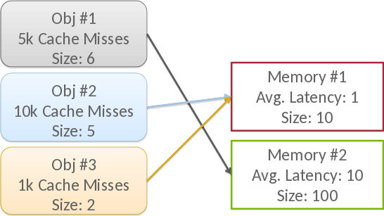 Analysing effects of profiling in heterogeneous memory data placement