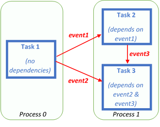 Task-based models on steroids: Accelerating event driven task-based programming with GASNet