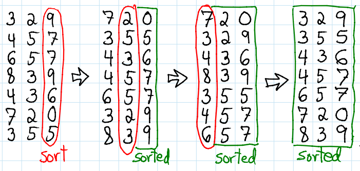 Radix Sort example with an equal number of digits for all the numbers to sort