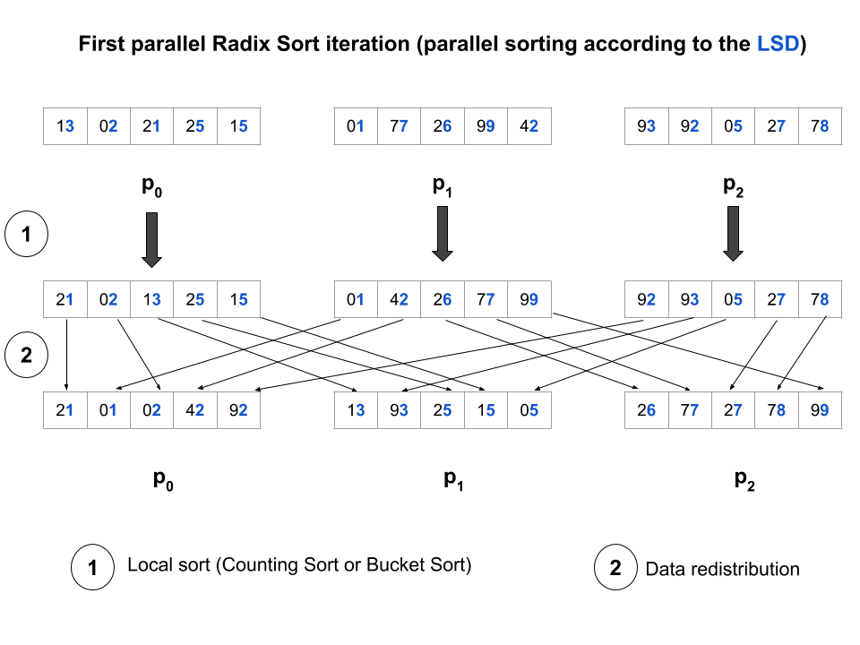 Figure 2. First iteration of the parallel Radix Sort on a distributed array across three processors.