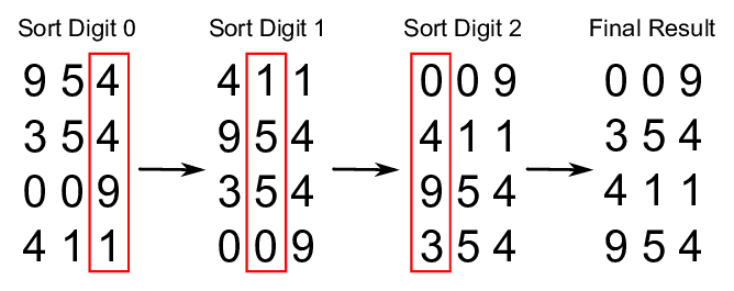 Radix Sort example with an unequal number of digits for the numbers to sort.