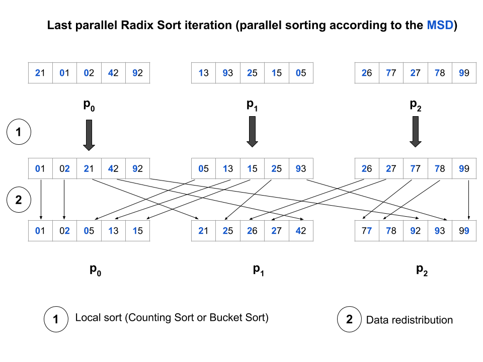 Figure 3. Last iteration of the parallel Radix Sort on a distributed array across three processes.