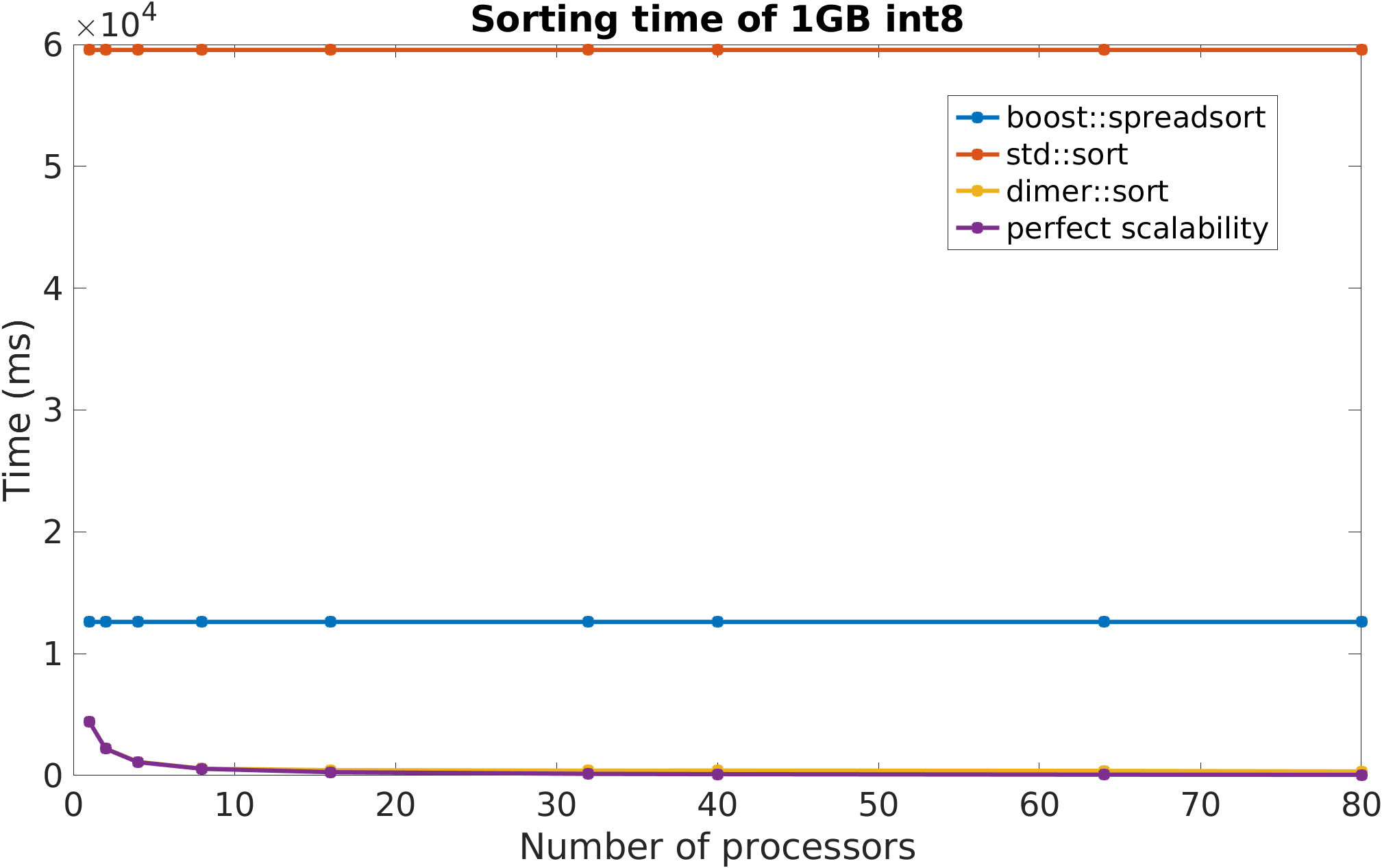 Sorting time of 1GB int8_t as a function of the number of processors.