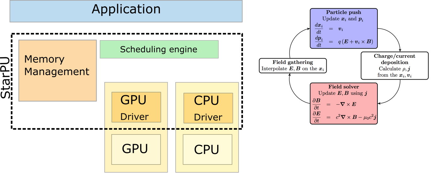 Implementing task based parallelism for plasma kinetic code