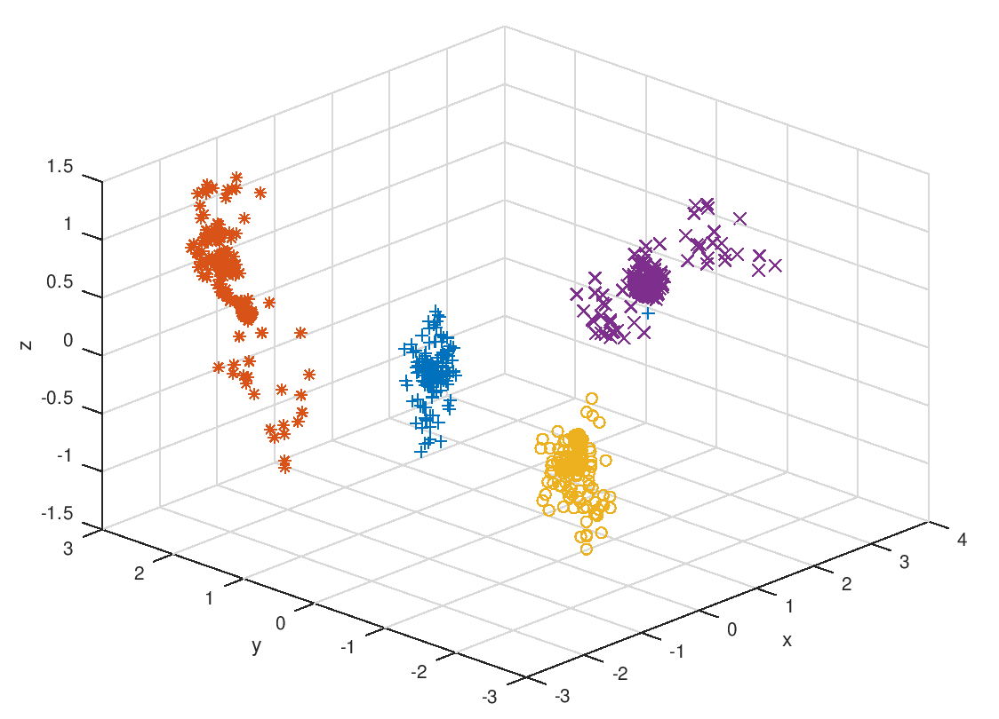 Development of visualization tool for data from molecular simulations