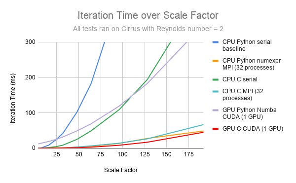 Iteration time over Scale Factor (size of the problem) for serial, MPI parallel and GPU program versions written in either C or Python.