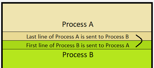 There is a communication between processes A and B to ensure that both have access to the data they need. When process A calculates its last line, it needs the line below that, which is the first line of process B.