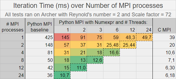 The red to green gradation reveals the cases with the best performance for the optimized MPI Python code. The marked diagonal contains cases in which all 24 cores inside a node in Archer are used. (Cores used = MPI processes * Threads per MPI process)