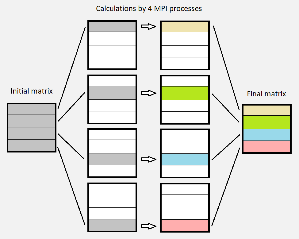 Example where the calculations are made by 4 parallel MPI processes, each one affecting one horizontal strip of the matrix.