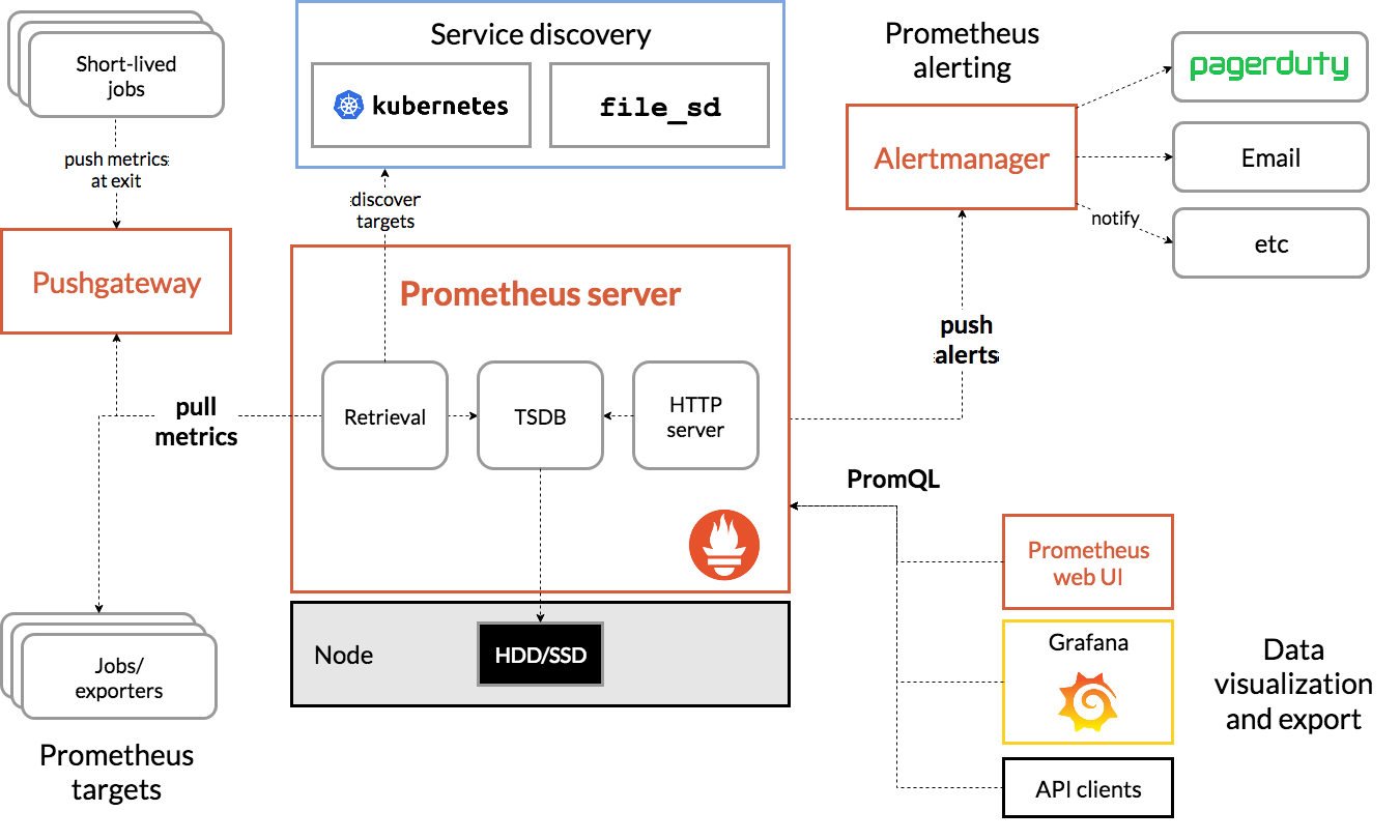 Prometheus & Our Time Series Monitoring System Architecture.