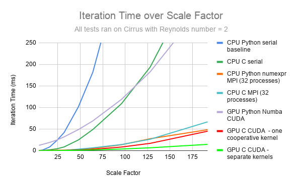 Final performance graph, updated with the new version, C CUDA - separate kernels
