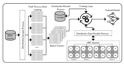 Building Resilient Machine Learning Applications (From HPC to Edge)