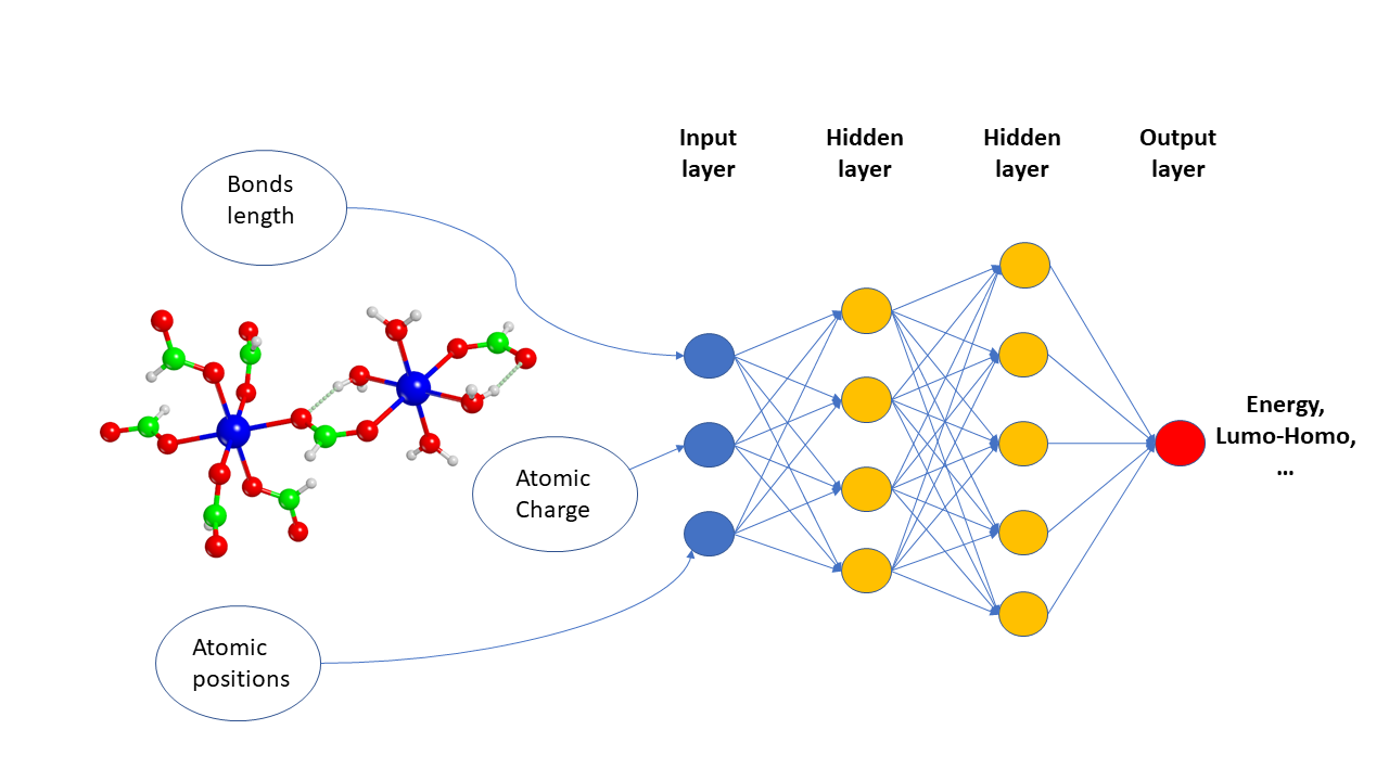 Neural networks in quantum chemistry