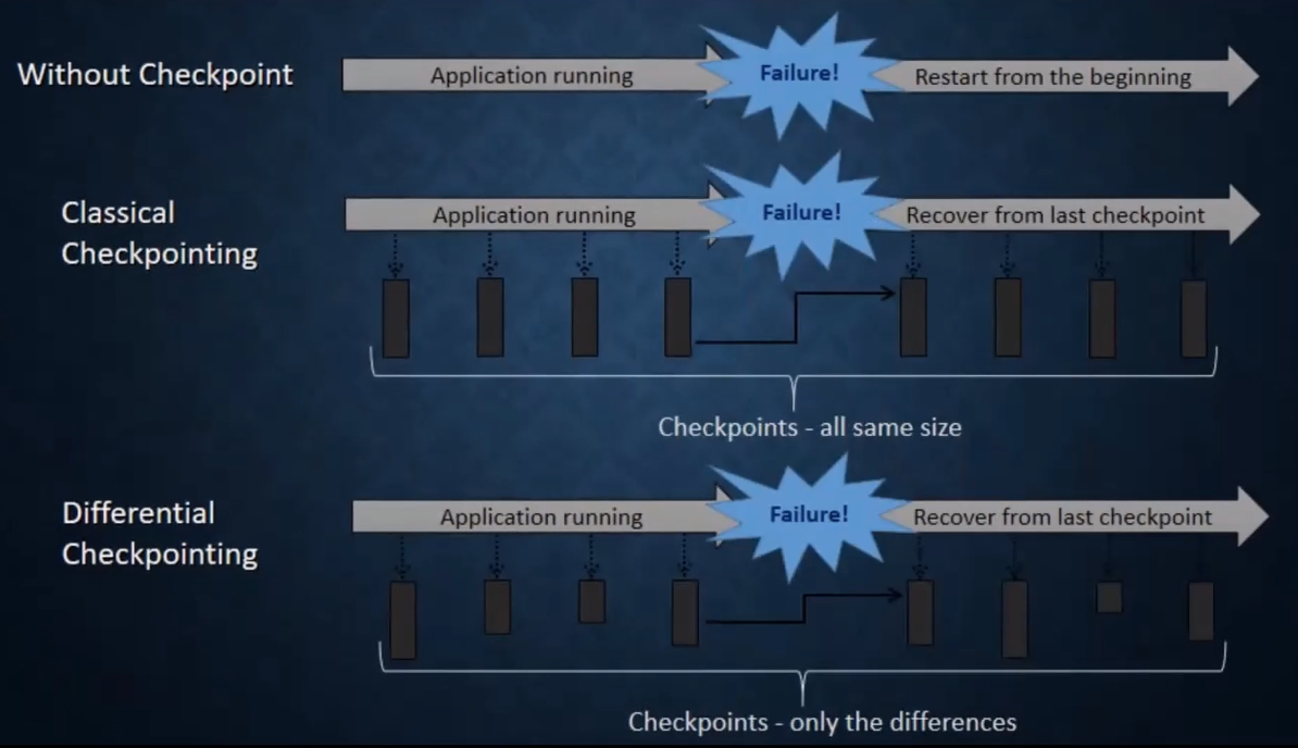 Precision Based DCP Implementation